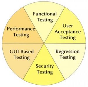 Testeando Software
