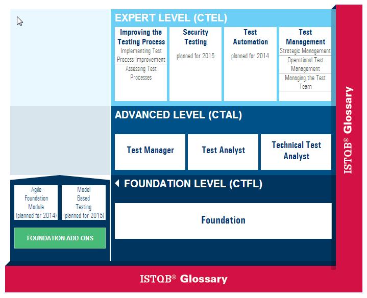 Certificaciones ISTQB