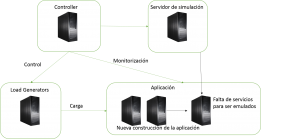 Integración de HP Service Virtualization en LoadRunner 11.51