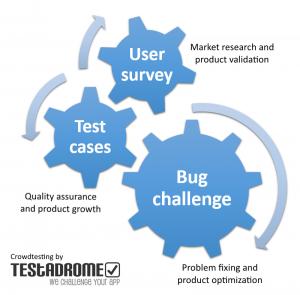 Testadrome - Tipos de pruebas crowdtesting