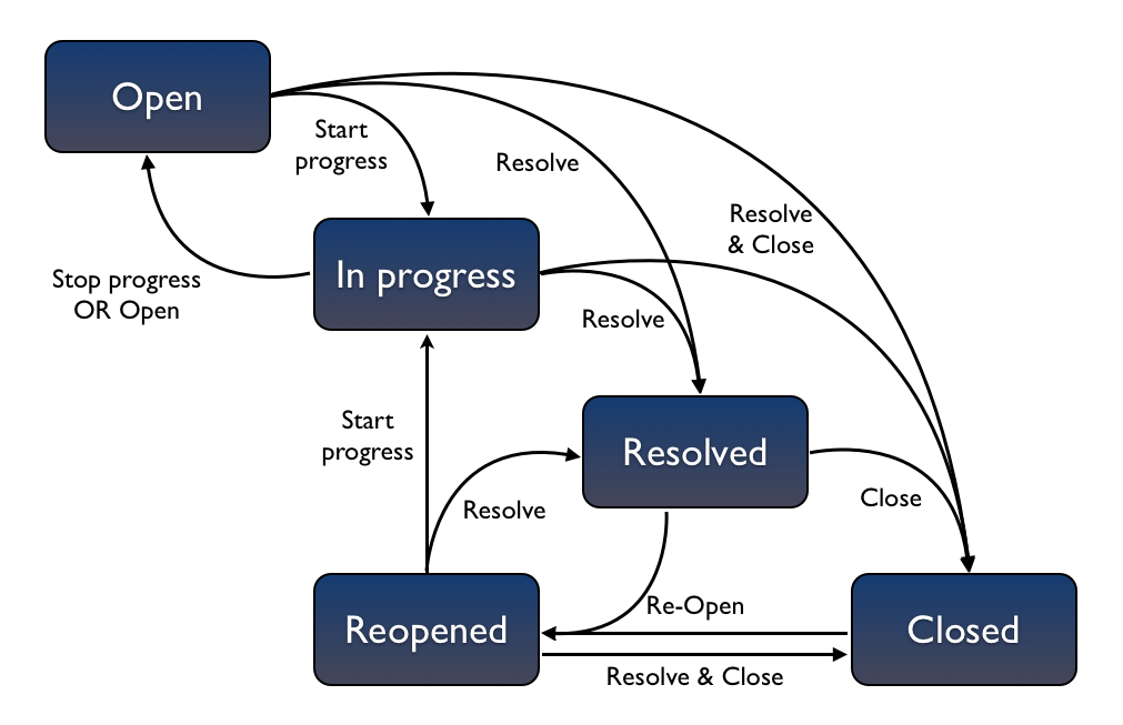 Atlassian Software Development Workflow