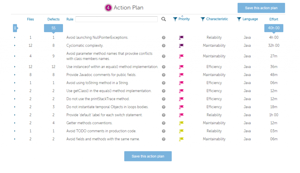 Kiuwan WhatIf Action Plan